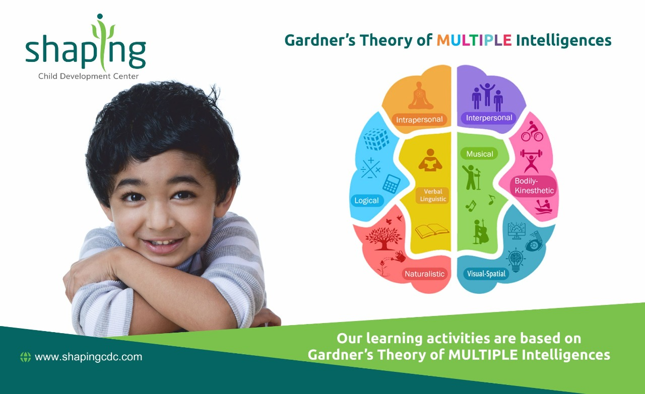 Howard Gardner's Multiple Theory of Intelligences